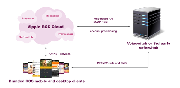 Rich Communication Suite in the Cloud